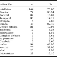 Tabla 1. Localización anatómica de los blancos elegidos para biopsiar