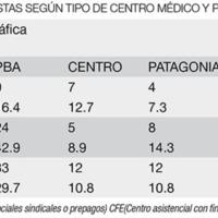 Evaluación de la accesibilidad al tratamiento de los tumores cerebrales en Argentina. Resultados preliminares